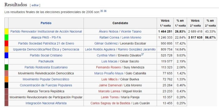 elecciones 2006