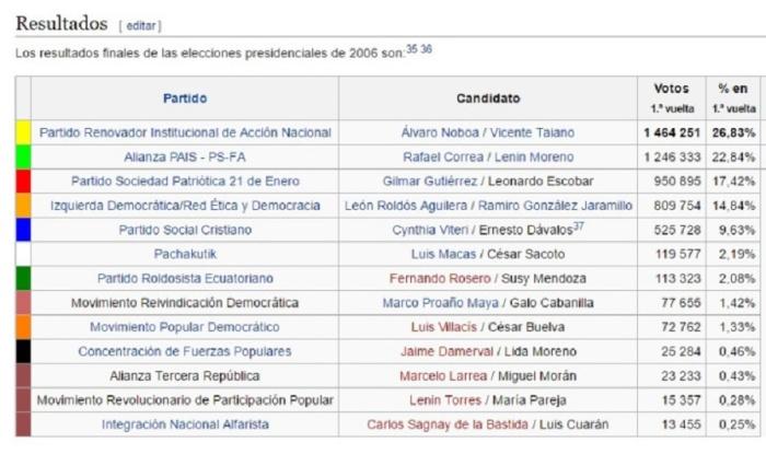 resultados-1ra-vuelta-20061